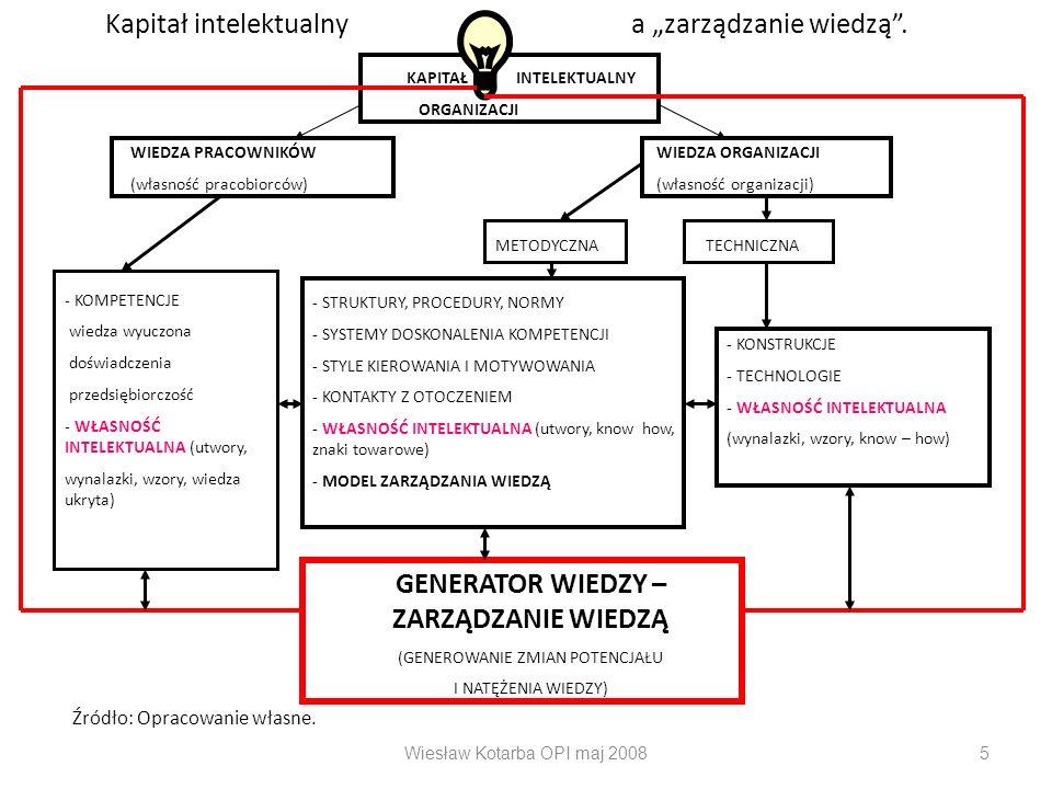 Wiesław Kotarba OPI maj 20085 KAPITAŁ INTELEKTUALNY ORGANIZACJI WIEDZA PRACOWNIKÓWWIEDZA ORGANIZACJI (własność pracobiorców)(własność organizacji) - K