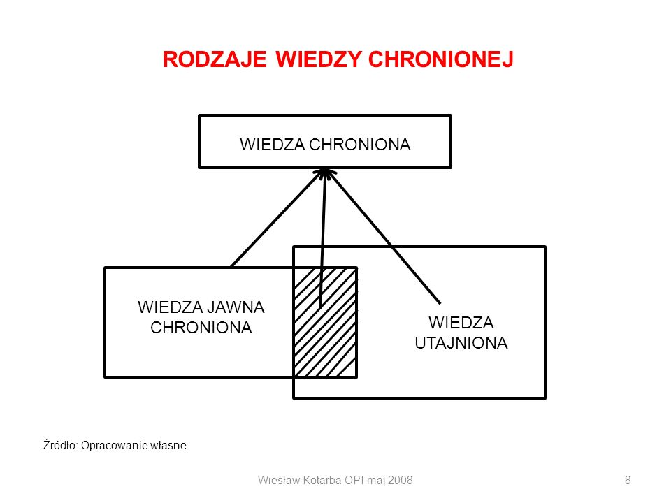 Wiesław Kotarba OPI maj 20088 RODZAJE WIEDZY CHRONIONEJ WIEDZA CHRONIONA WIEDZA UTAJNIONA WIEDZA JAWNA CHRONIONA Źródło: Opracowanie własne