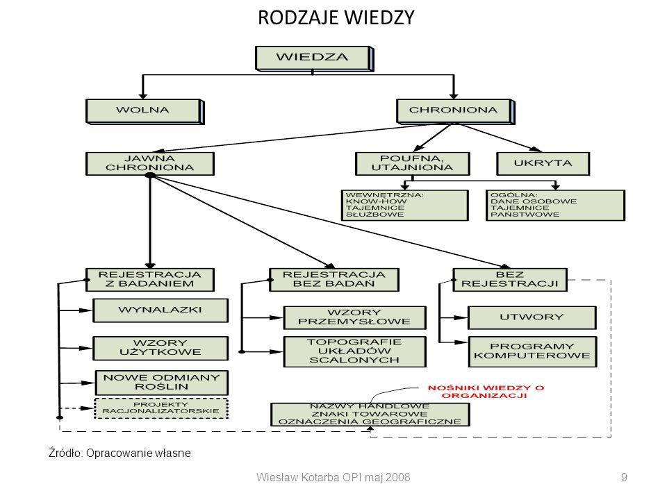Wiesław Kotarba OPI maj 20089 RODZAJE WIEDZY Źródło: Opracowanie własne