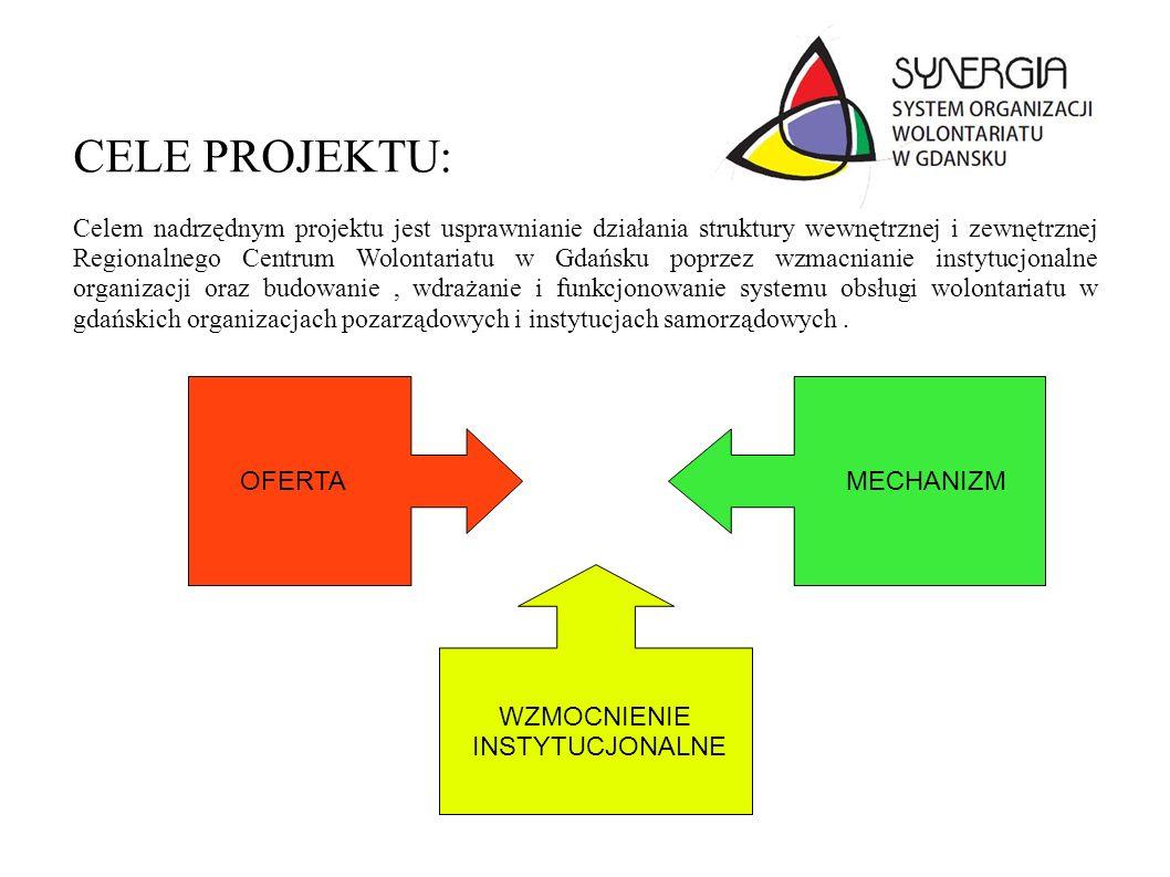 CELE PROJEKTU: Celem nadrzędnym projektu jest usprawnianie działania struktury wewnętrznej i zewnętrznej Regionalnego Centrum Wolontariatu w Gdańsku p