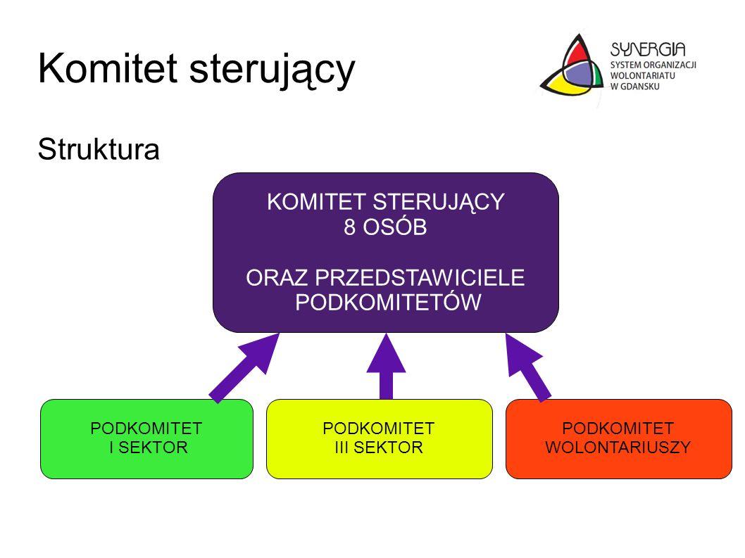 Komitet sterujący Struktura PODKOMITET I SEKTOR PODKOMITET III SEKTOR PODKOMITET WOLONTARIUSZY KOMITET STERUJĄCY 8 OSÓB ORAZ PRZEDSTAWICIELE PODKOMITE