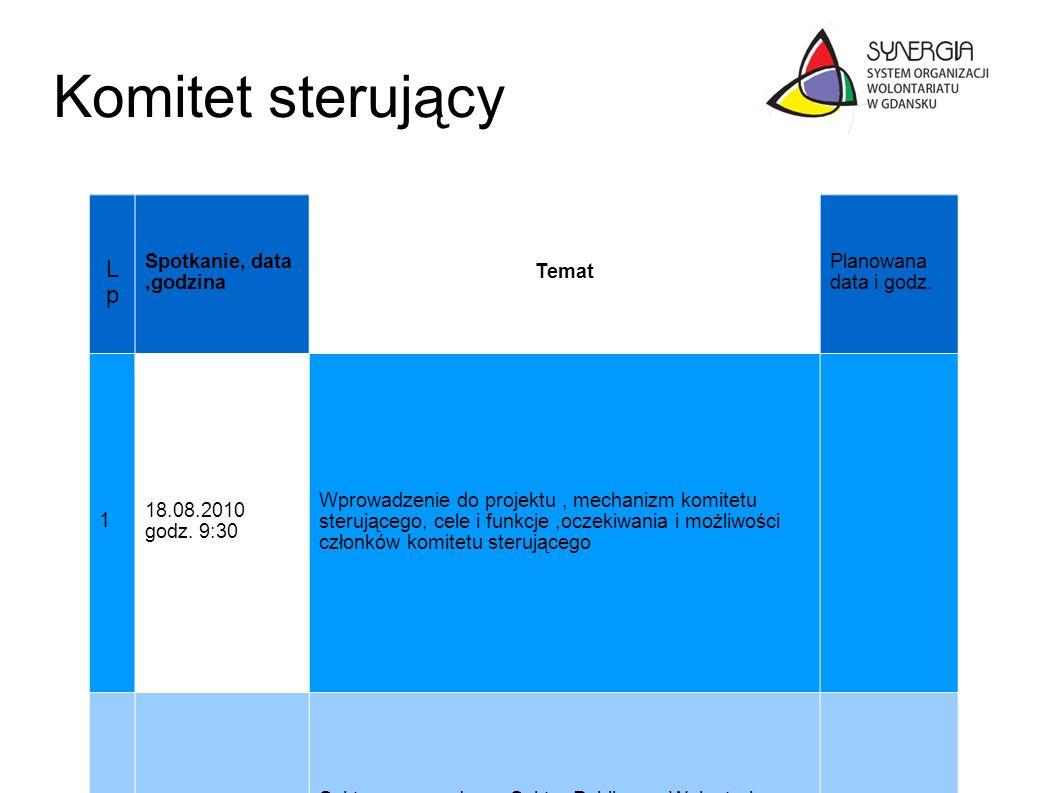 Komitet sterujący LpLp Spotkanie, data,godzina Temat Planowana data i godz. 1 18.08.2010 godz. 9:30 Wprowadzenie do projektu, mechanizm komitetu steru