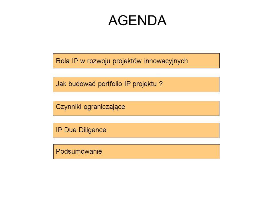 Rola IP w rozwoju projektów innowacyjnych Jak budować portfolio IP projektu .