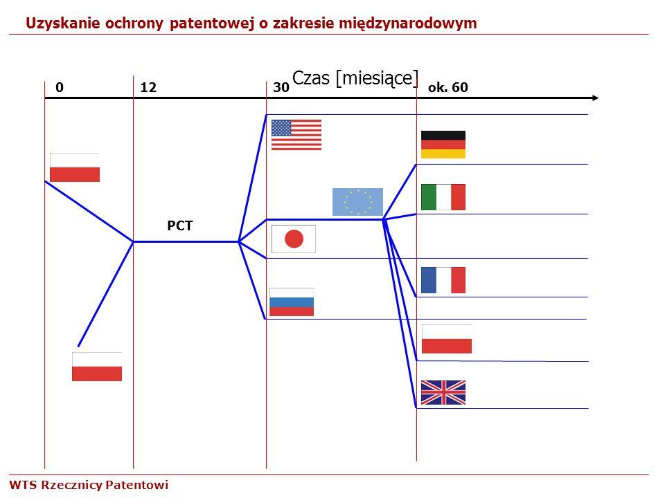 WTS Rzecznicy Patentowi Czas [miesiące] 0 1230ok. 60 PCT Uzyskanie ochrony patentowej o zakresie międzynarodowym