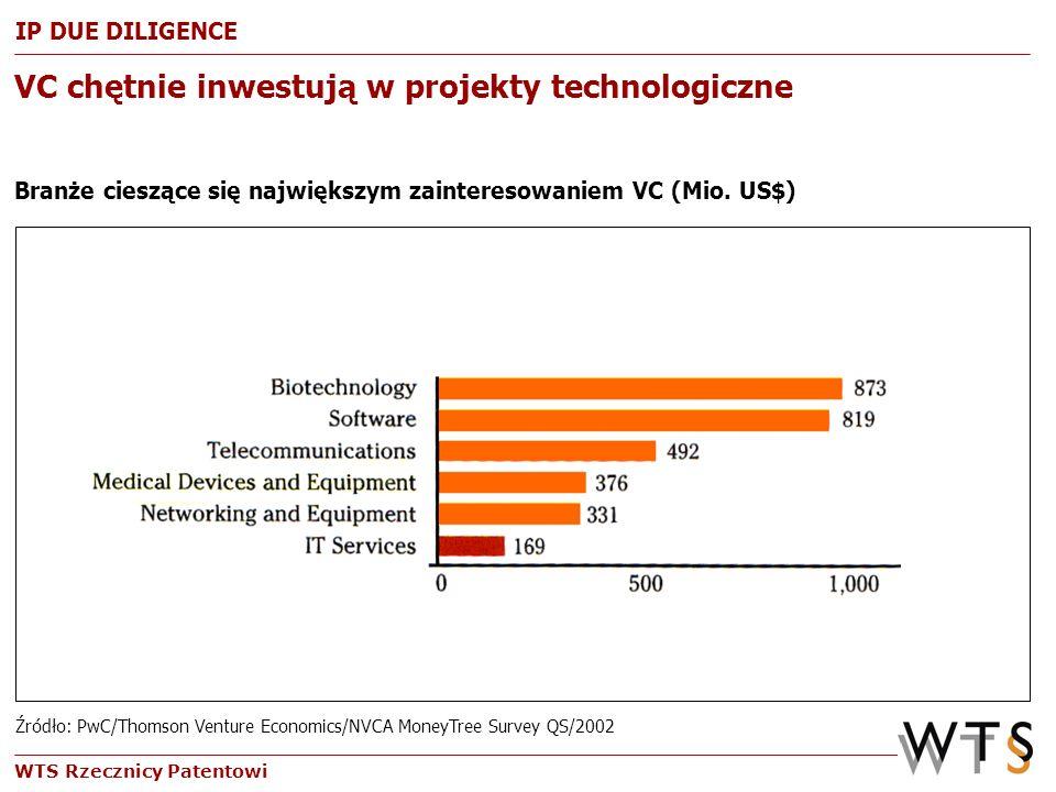 WTS Rzecznicy Patentowi VC chętnie inwestują w projekty technologiczne Branże cieszące się największym zainteresowaniem VC (Mio. US$) Źródło: PwC/Thom