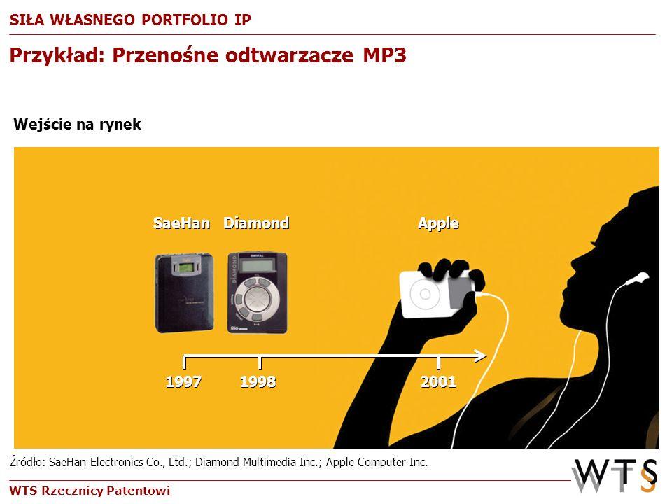 WTS Rzecznicy Patentowi Apple Computer (78%) inni (22%) Podział rynku (2006) 199719982001 199719982001 DiamondAppleSaeHan DiamondAppleSaeHan Wejście n