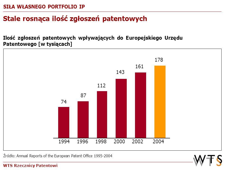 WTS Rzecznicy Patentowi Stale rosnąca ilość zgłoszeń patentowych Ilość zgłoszeń patentowych wpływających do Europejskiego Urzędu Patentowego [w tysiąc