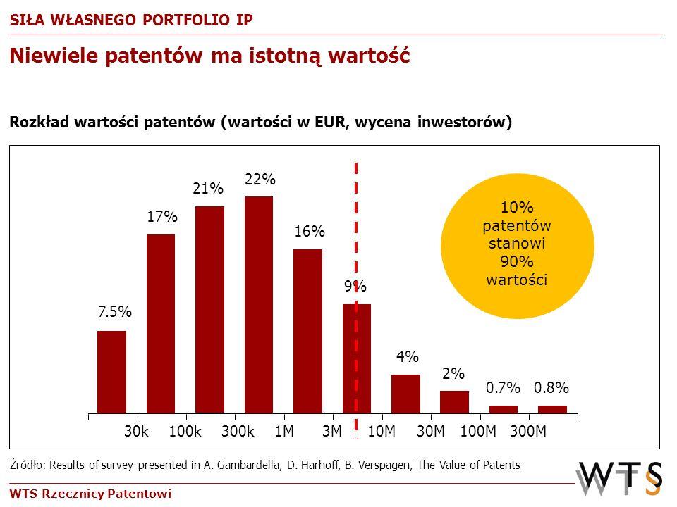 WTS Rzecznicy Patentowi Niewiele patentów ma istotną wartość Rozkład wartości patentów (wartości w EUR, wycena inwestorów) Źródło: Results of survey p