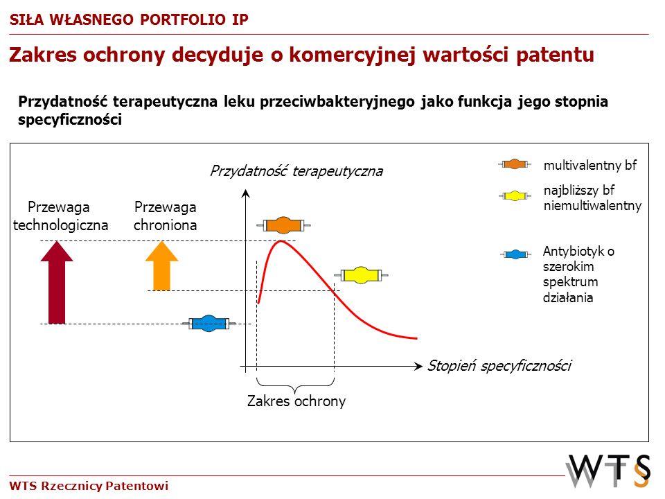 WTS Rzecznicy Patentowi Zakres ochrony decyduje o komercyjnej wartości patentu Przydatność terapeutyczna leku przeciwbakteryjnego jako funkcja jego st