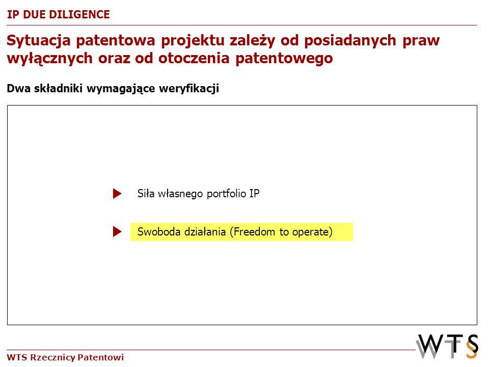 WTS Rzecznicy Patentowi Sytuacja patentowa projektu zależy od posiadanych praw wyłącznych oraz od otoczenia patentowego Dwa składniki wymagające weryf