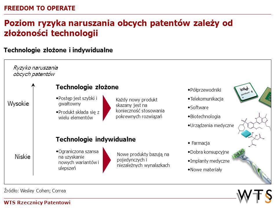 WTS Rzecznicy Patentowi Poziom ryzyka naruszania obcych patentów zależy od złożoności technologii Półprzewodniki Telekomunikacja Software Biotechnolog