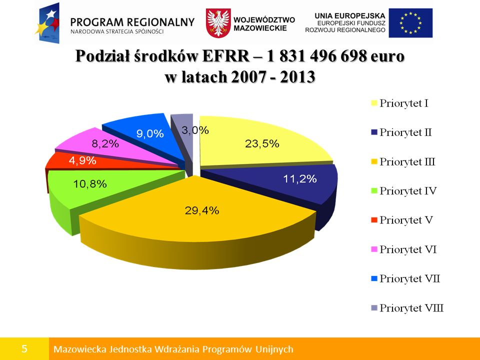 6 Mazowiecka Jednostka Wdrażania Programów Unijnych Priorytet II - Przyspieszenie e-Rozwoju Mazowsza Rozwój społeczeństwa informacyjnego poprzez wsparcie przedsięwzięć wynikających ze Strategii e-Rozwoju Województwa Mazowieckiego na lata 2007-2013.