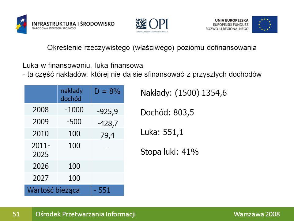 51 Luka w finansowaniu, luka finansowa - ta część nakładów, której nie da się sfinansować z przyszłych dochodów nakłady dochód D = 8% 2008-1000 -925,9