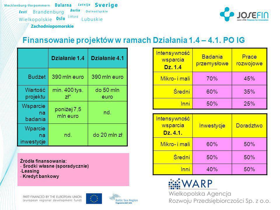 Finansowanie projektów w ramach Działania 1.4 – 4.1.