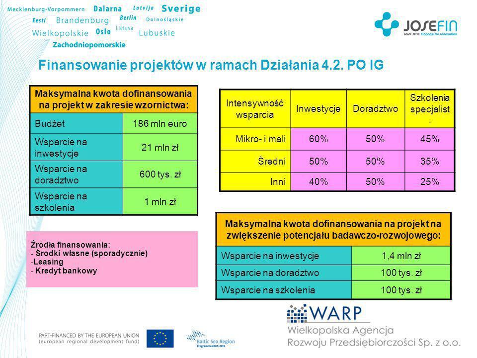 Finansowanie projektów w ramach Działania 4.4.