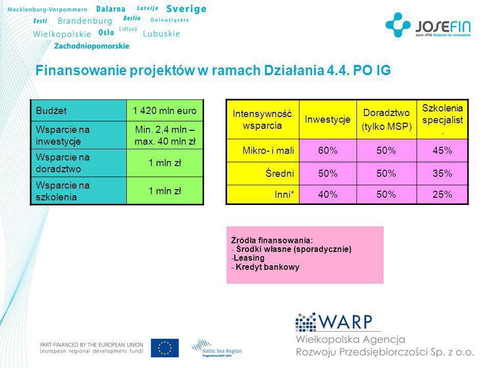 Finansowanie projektów w ramach Działania 6.1.