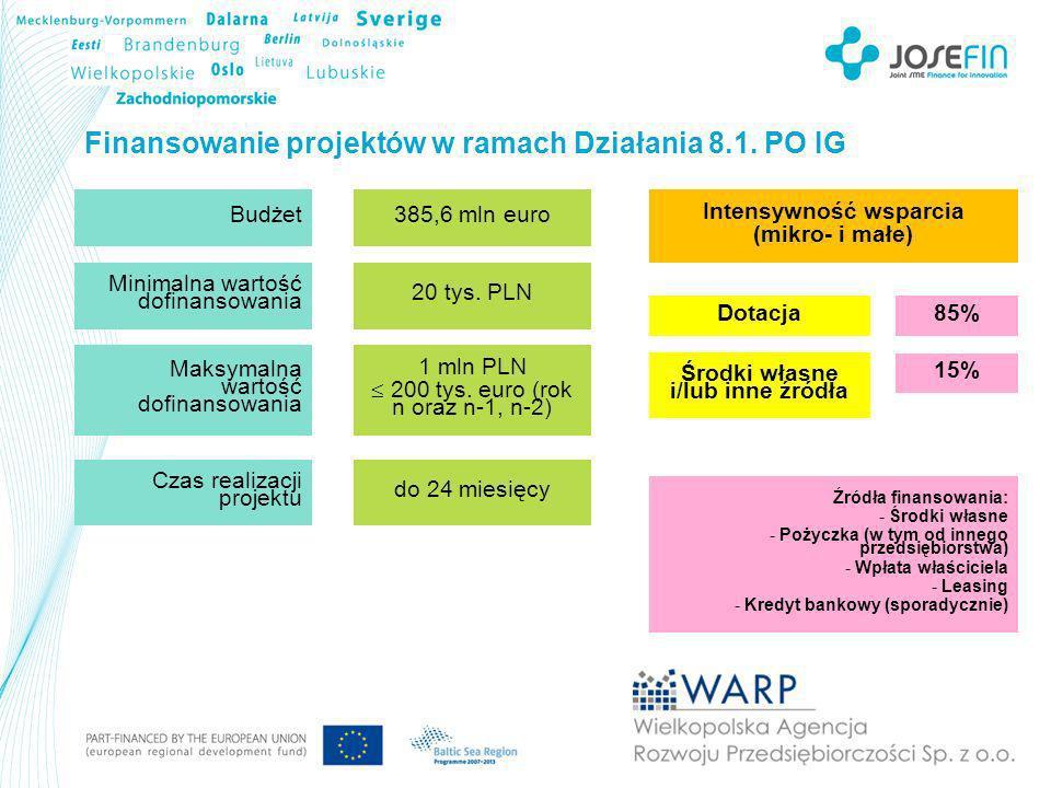 Finansowanie projektów w ramach Działania 8.2.PO IG Intensywność wsparcia w Wlkp.