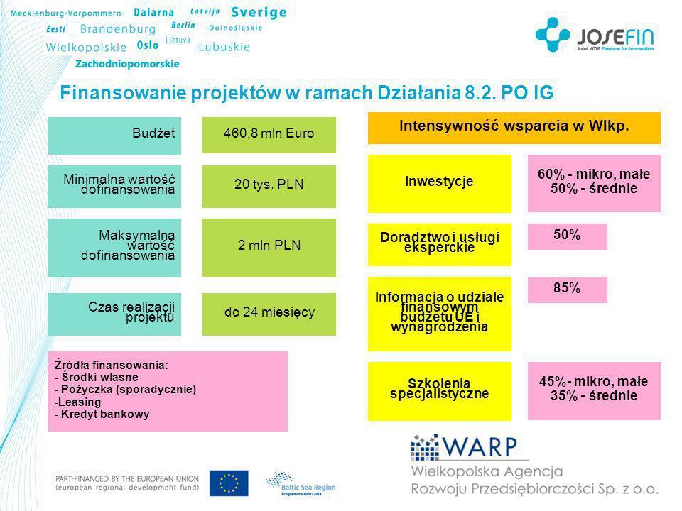 Finansowanie projektów w ramach Działania 8.2. PO IG Intensywność wsparcia w Wlkp.