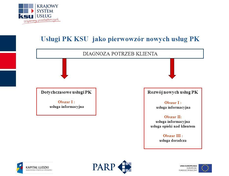 Nowe usługi PK KSU świadczone w Centrum Rozwoju Przedsiębiorczości Fundacji MŚP Możliwe skierowanie klienta do usługi z obszaru II lub III Obszar I: usługa informacyjna w obszarach rozpoczynania i prowadzenia działalności gospodarczej Obszar II: usługa informacyjna opieka nad klientem usługa w zakresie doboru usługodawcy specjalistycznego oraz pomocy w skorzystaniu z usługi specjalistycznych udzielenie informacji nt.