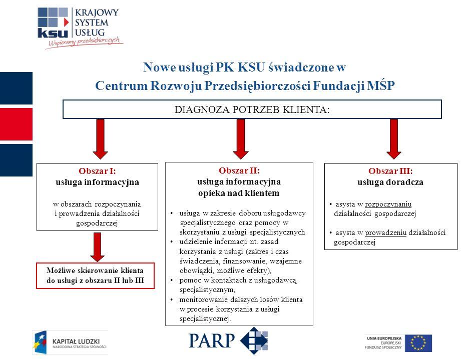 Charakterystyka nowych usług PK KSU Usługi informacyjne: świadczenie usługi poprzedzone jest diagnozą statusu i potrzeb biznesowy klienta; usługi informacyjne świadczone są bezpłatnie (100% finansowania ze środków EFS); ilość usług informacyjnych świadczonych na rzecz 1 klienta nie jest limitowana; usługi informacyjne świadczone są w m.in.