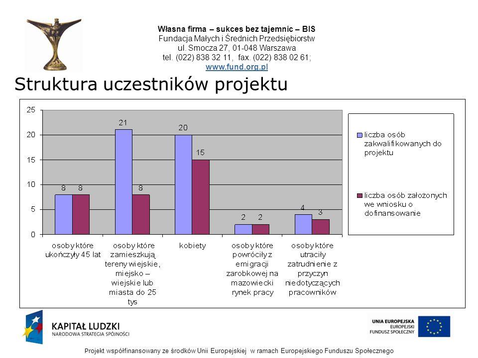 P rojekt współfinansowany ze środków Unii Europejskiej w ramach Europejskiego Funduszu Społecznego Własna firma – sukces bez tajemnic – BIS Fundacja M