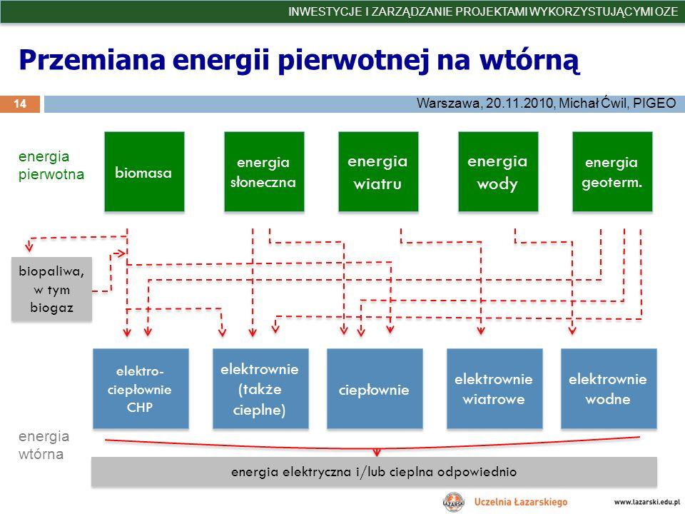 Przemiana energii pierwotnej na wtórną 14 INWESTYCJE I ZARZĄDZANIE PROJEKTAMI WYKORZYSTUJĄCYMI OZE Warszawa, 20.11.2010, Michał Ćwil, PIGEO biomasa en