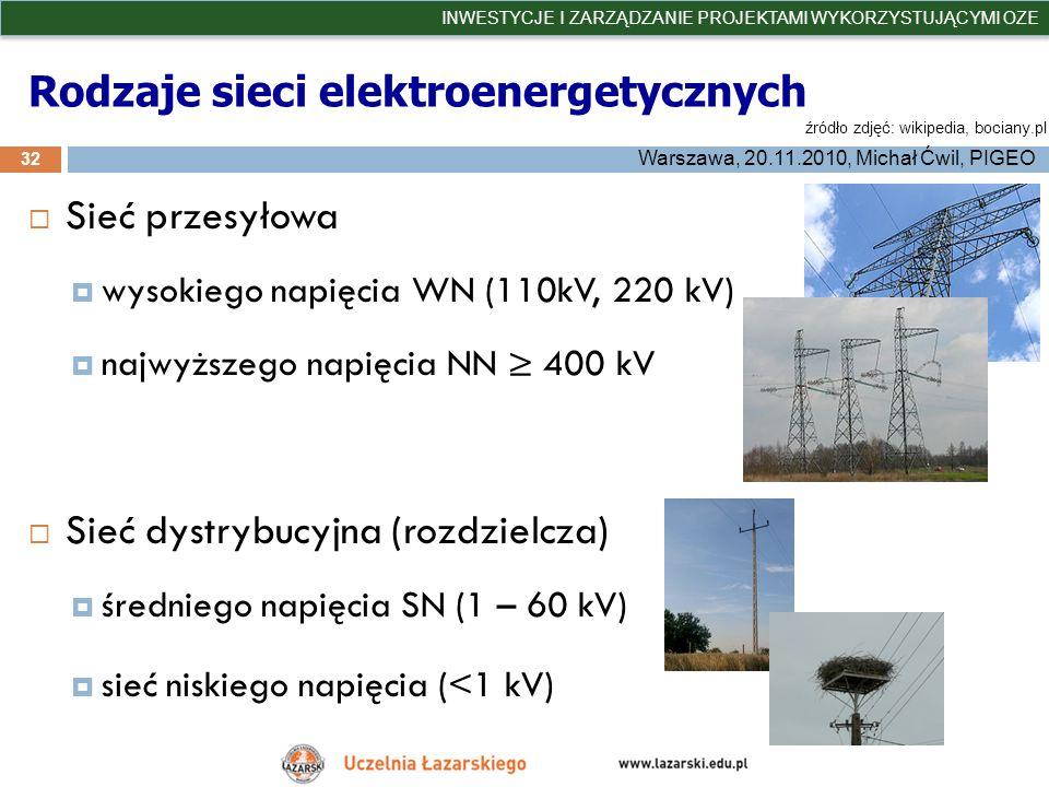Rodzaje sieci elektroenergetycznych 32 INWESTYCJE I ZARZĄDZANIE PROJEKTAMI WYKORZYSTUJĄCYMI OZE Warszawa, 20.11.2010, Michał Ćwil, PIGEO źródło zdjęć: