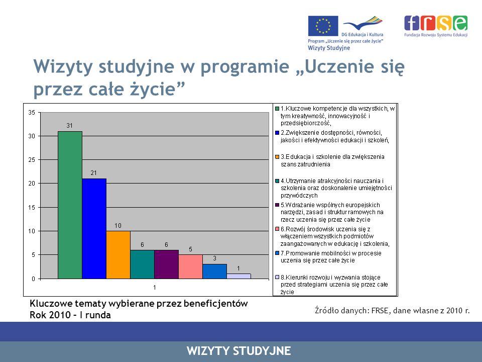Wizyty studyjne w programie Uczenie się przez całe życie WIZYTY STUDYJNE Kluczowe tematy wybierane przez beneficjentów Rok 2010 – I runda Źródło danyc