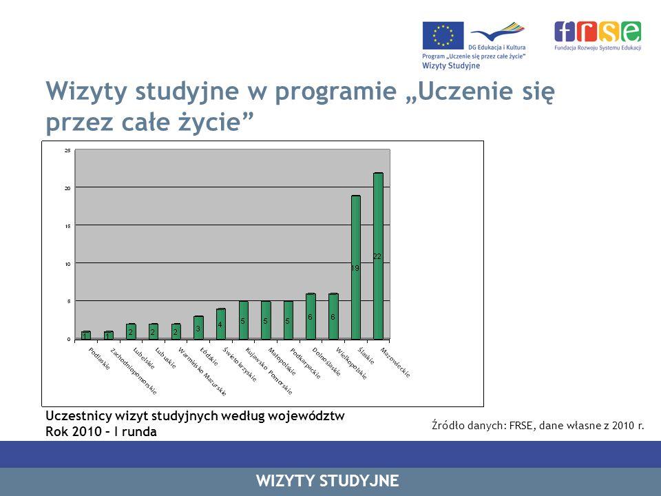 Wizyty studyjne w programie Uczenie się przez całe życie WIZYTY STUDYJNE Uczestnicy wizyt studyjnych według województw Rok 2010 – I runda Źródło danyc