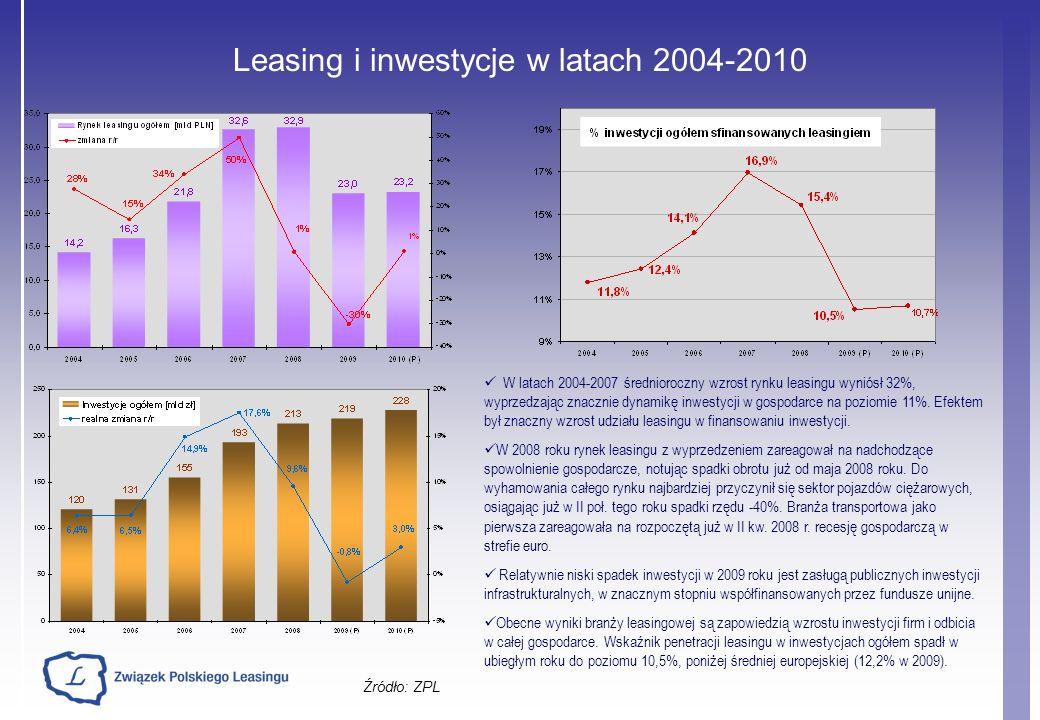 Leasing i inwestycje w latach 2004-2010 Źródło: ZPL W latach 2004-2007 średnioroczny wzrost rynku leasingu wyniósł 32%, wyprzedzając znacznie dynamikę