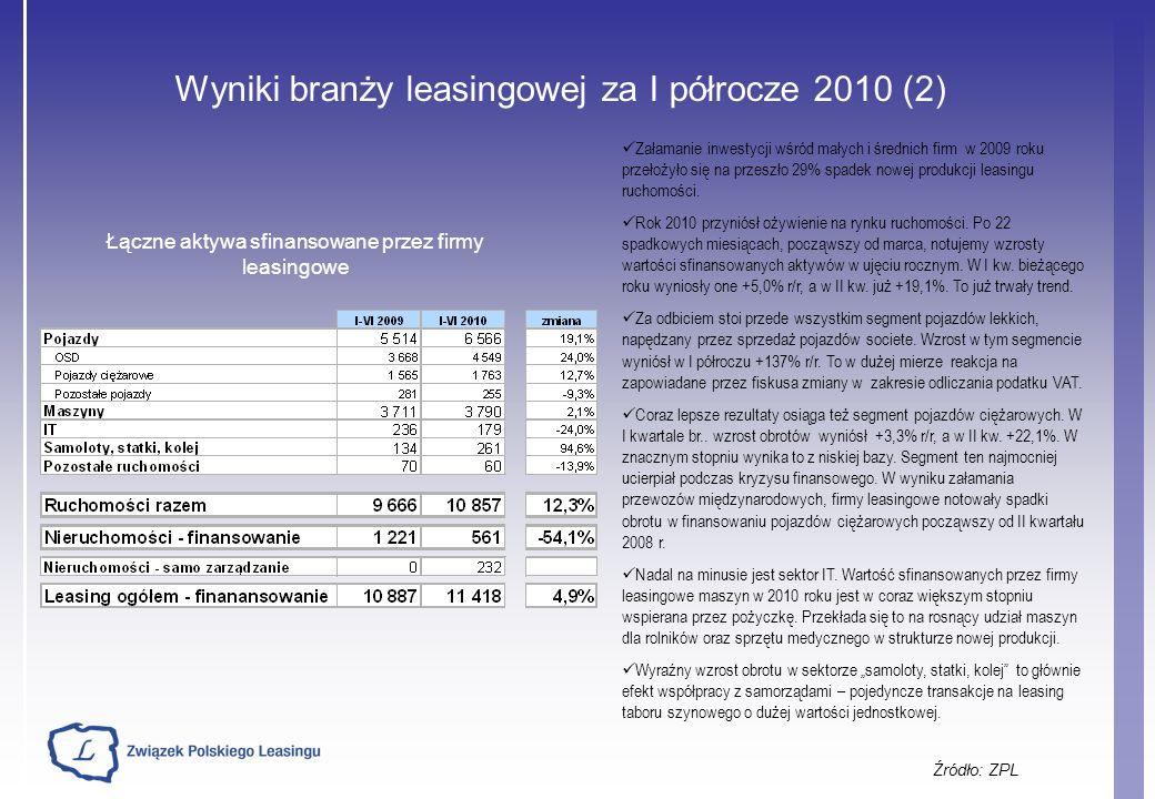 Wyniki branży leasingowej za I półrocze 2010 (2) Źródło: ZPL Załamanie inwestycji wśród małych i średnich firm w 2009 roku przełożyło się na przeszło