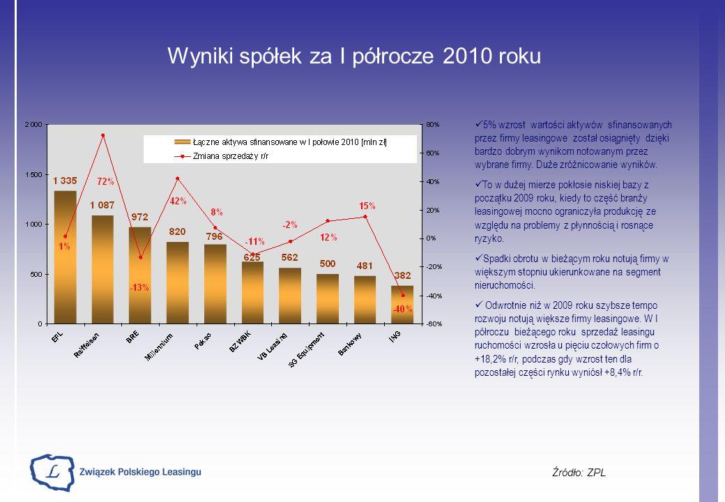 Wyniki spółek za I półrocze 2010 roku Źródło: ZPL 5% wzrost wartości aktywów sfinansowanych przez firmy leasingowe został osiągnięty dzięki bardzo dob