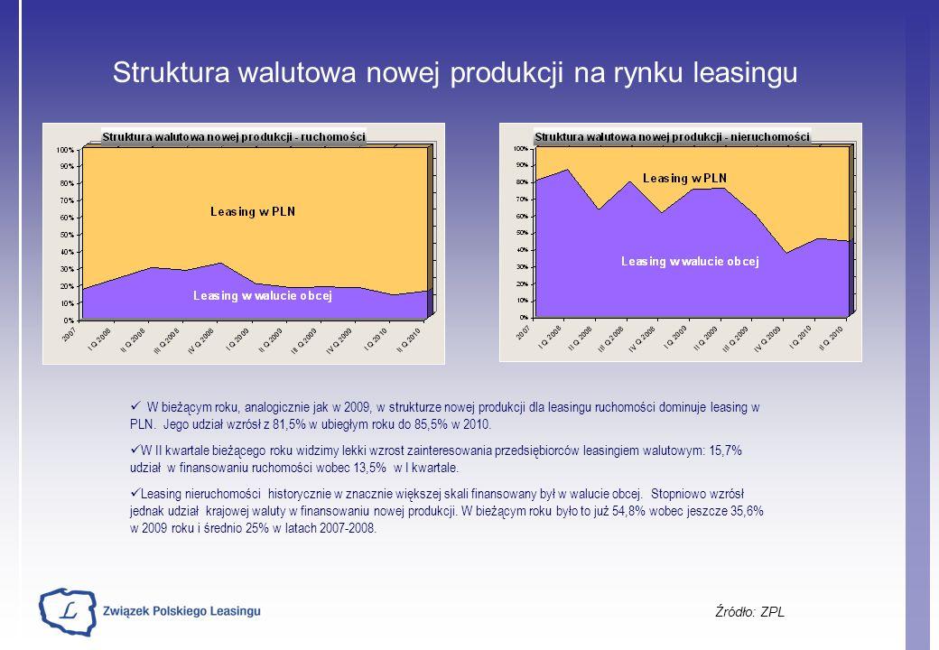 Struktura walutowa nowej produkcji na rynku leasingu Źródło: ZPL W bieżącym roku, analogicznie jak w 2009, w strukturze nowej produkcji dla leasingu r