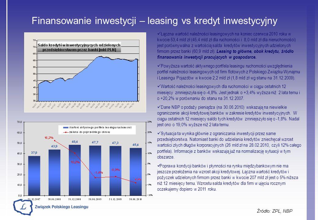 Finansowanie inwestycji – leasing vs kredyt inwestycyjny Źródło: ZPL, NBP Łączna wartość należności leasingowych na koniec czerwca 2010 roku w kwocie