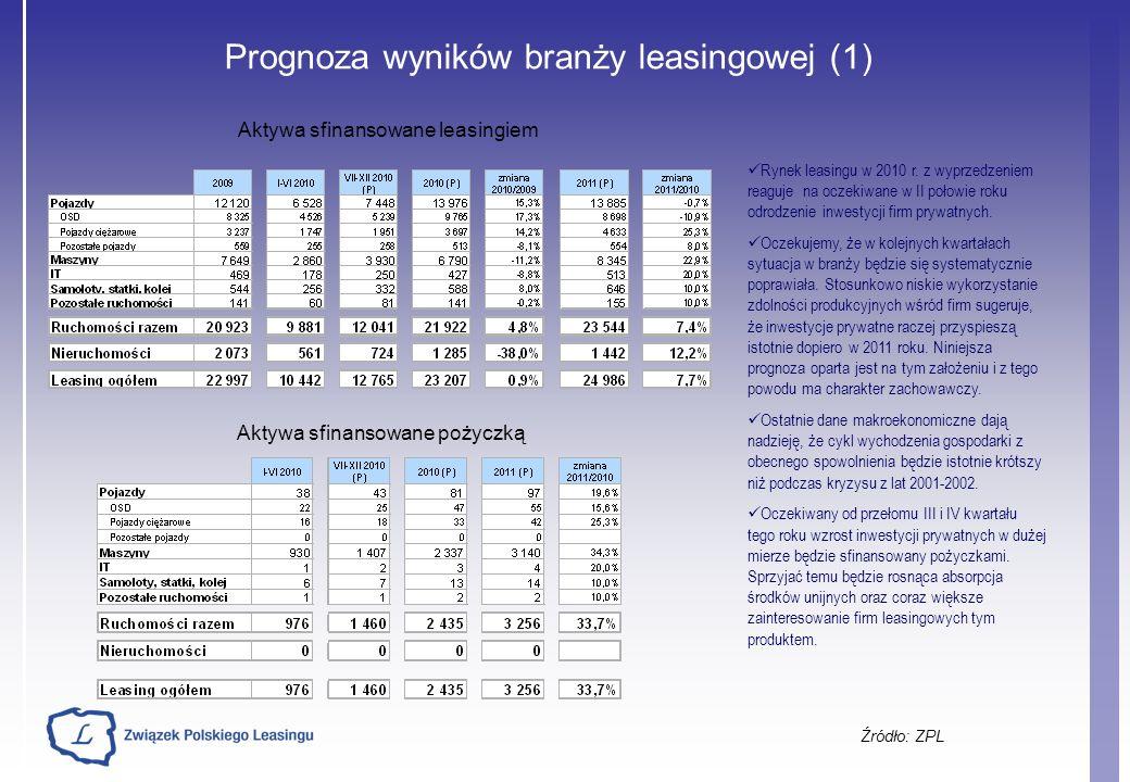Prognoza wyników branży leasingowej (1) Źródło: ZPL Rynek leasingu w 2010 r. z wyprzedzeniem reaguje na oczekiwane w II połowie roku odrodzenie inwest