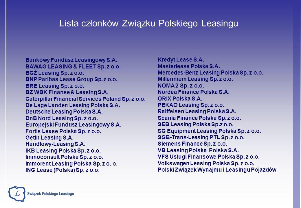 Wyniki branży leasingowej za I półrocze 2010 (2) Źródło: ZPL Załamanie inwestycji wśród małych i średnich firm w 2009 roku przełożyło się na przeszło 29% spadek nowej produkcji leasingu ruchomości.