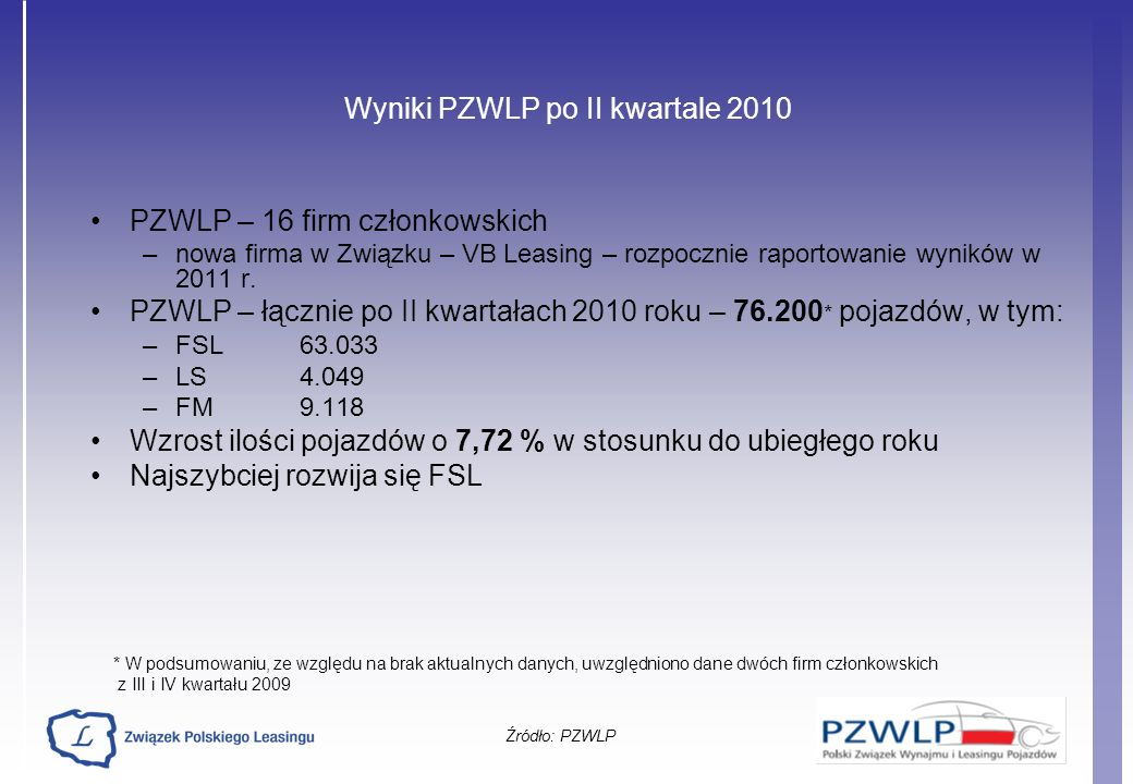 Wyniki PZWLP po II kwartale 2010 PZWLP – 16 firm członkowskich –nowa firma w Związku – VB Leasing – rozpocznie raportowanie wyników w 2011 r. PZWLP –