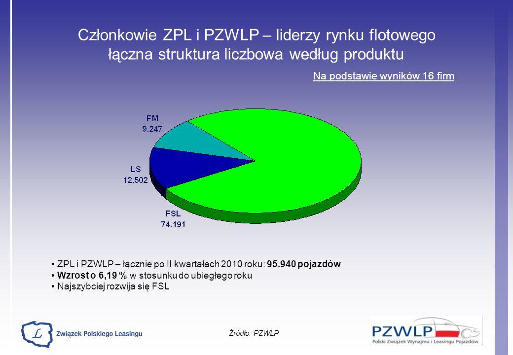 Członkowie ZPL i PZWLP – liderzy rynku flotowego łączna struktura liczbowa według produktu Źródło: PZWLP Na podstawie wyników 16 firm ZPL i PZWLP – łą
