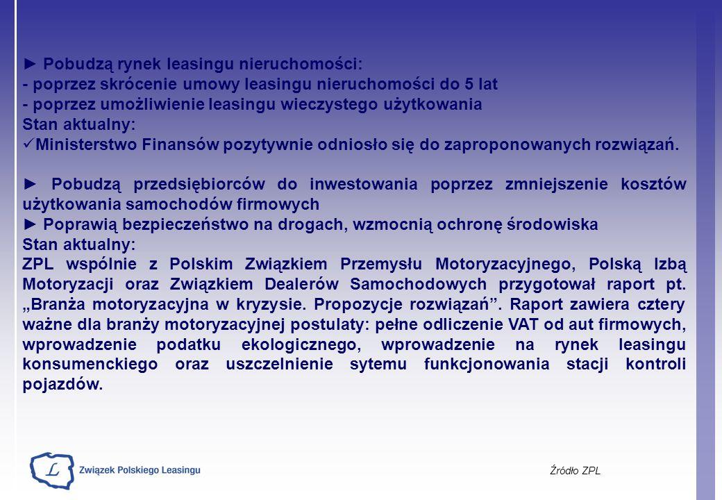 Źródło ZPL Pobudzą rynek leasingu nieruchomości: - poprzez skrócenie umowy leasingu nieruchomości do 5 lat - poprzez umożliwienie leasingu wieczystego