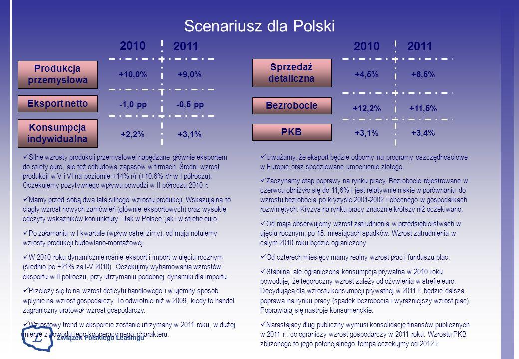 2010 Produkcja przemysłowa Eksport netto +10,0% -1,0 pp Scenariusz dla Polski 2011 +9,0% -0,5 pp Konsumpcja indywidualna +2,2% +3,1% 2010 2011 Bezrobo