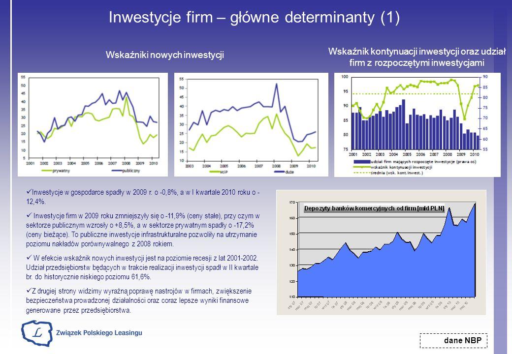 Inwestycje firm – główne determinanty (1) Wskaźniki nowych inwestycji dane NBP Wskaźnik kontynuacji inwestycji oraz udział firm z rozpoczętymi inwesty