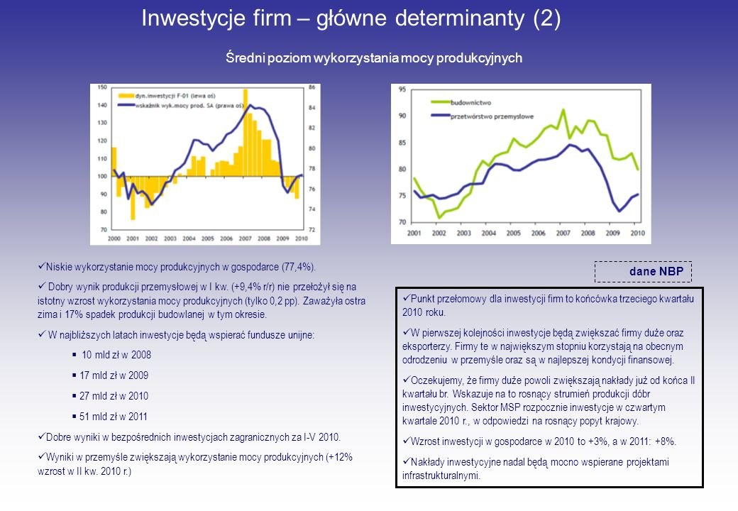 Inwestycje firm – główne determinanty (2) Średni poziom wykorzystania mocy produkcyjnych dane NBP Niskie wykorzystanie mocy produkcyjnych w gospodarce