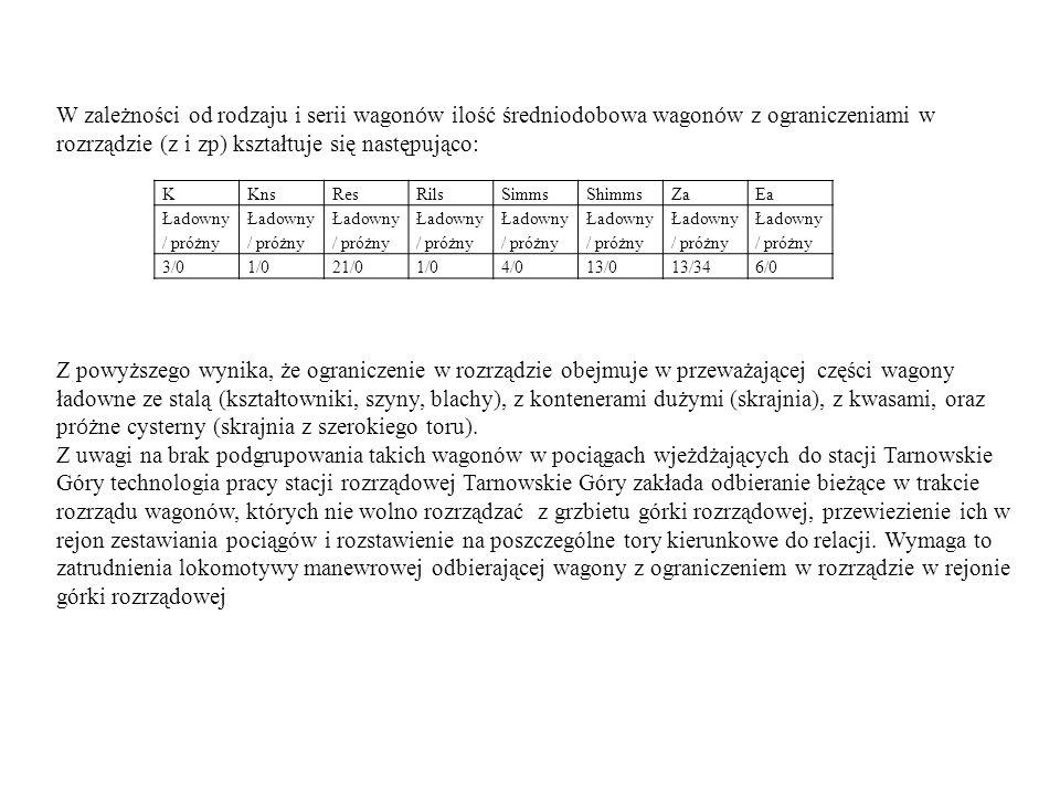 KKnsResRilsSimmsShimmsZaEa Ładowny / próżny 3/01/021/01/04/013/013/346/0 W zależności od rodzaju i serii wagon ó w ilość średniodobowa wagon ó w z ogr