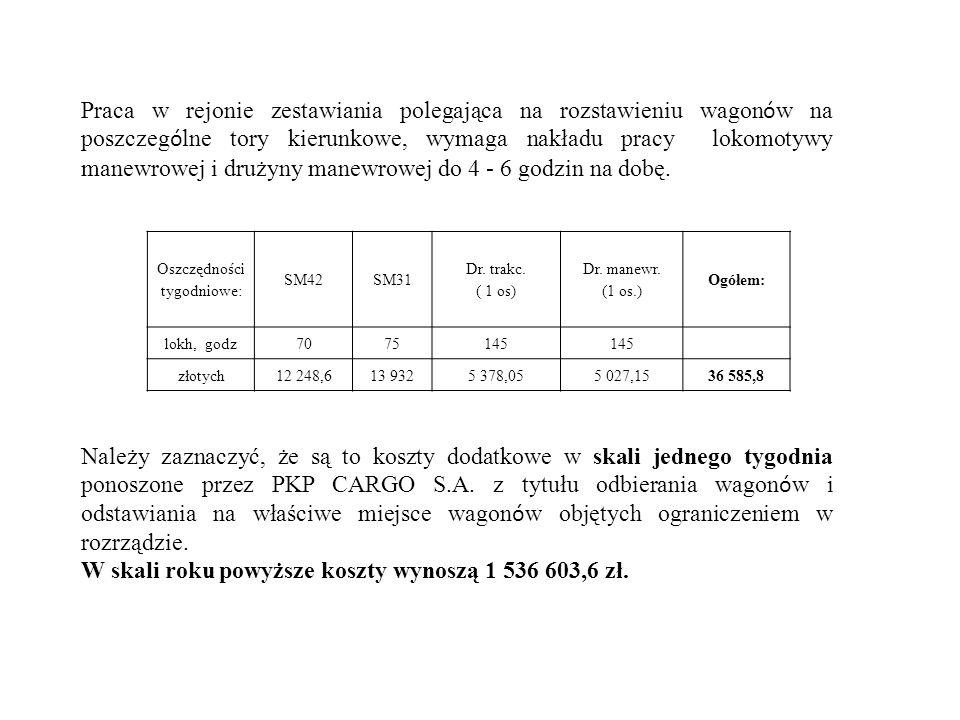 Oszczędności tygodniowe: SM42SM31 Dr. trakc. ( 1 os) Dr. manewr. (1 os.) Ogółem: lokh, godz7075145 złotych12 248,613 9325 378,055 027,1536 585,8 Praca