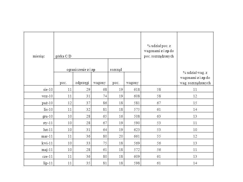 miesiącgórka C/D % udział poc. z wagonami z i zp do poc. rozrządzonych % udział wag. z wagonami z i zp do wag. rozrządzonych ograniczenie z i zprozrzą