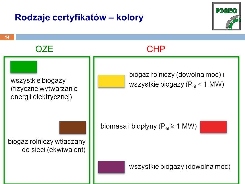 OZECHP wszystkie biogazy (fizyczne wytwarzanie energii elektrycznej) biogaz rolniczy wtłaczany do sieci (ekwiwalent) biomasa i biopłyny (P el 1 MW) bi