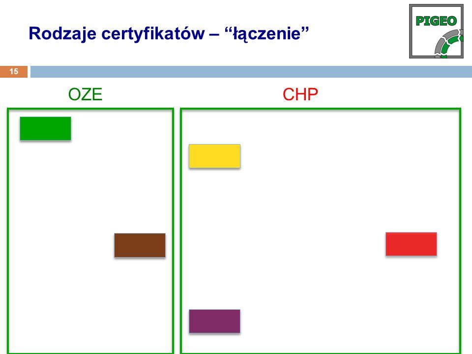 OZECHP Rodzaje certyfikatów – łączenie 15