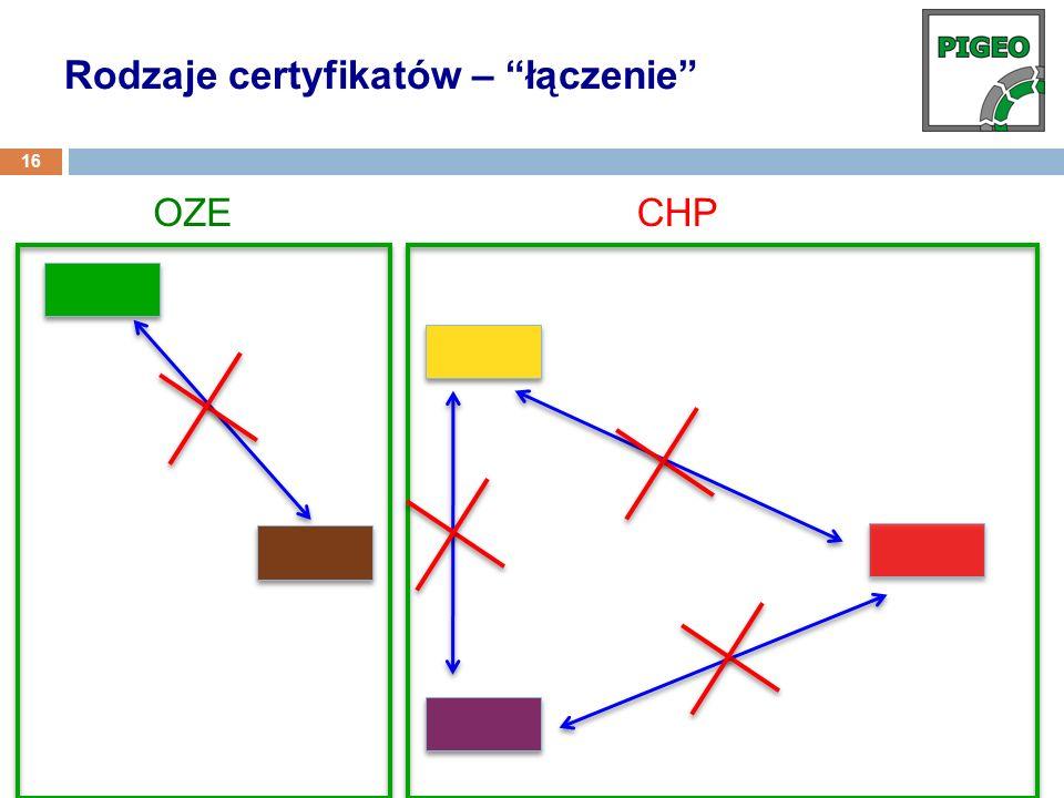 OZECHP Rodzaje certyfikatów – łączenie 16