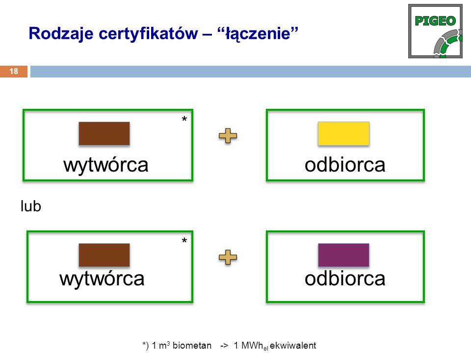 wytwórca odbiorca * * *) 1 m 3 biometan -> 1 MWh el ekwiwalent Rodzaje certyfikatów – łączenie 18