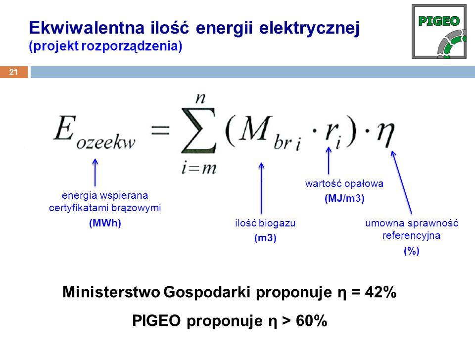 Ministerstwo Gospodarki proponuje η = 42% PIGEO proponuje η > 60% Ekwiwalentna ilość energii elektrycznej (projekt rozporządzenia) 21 energia wspieran
